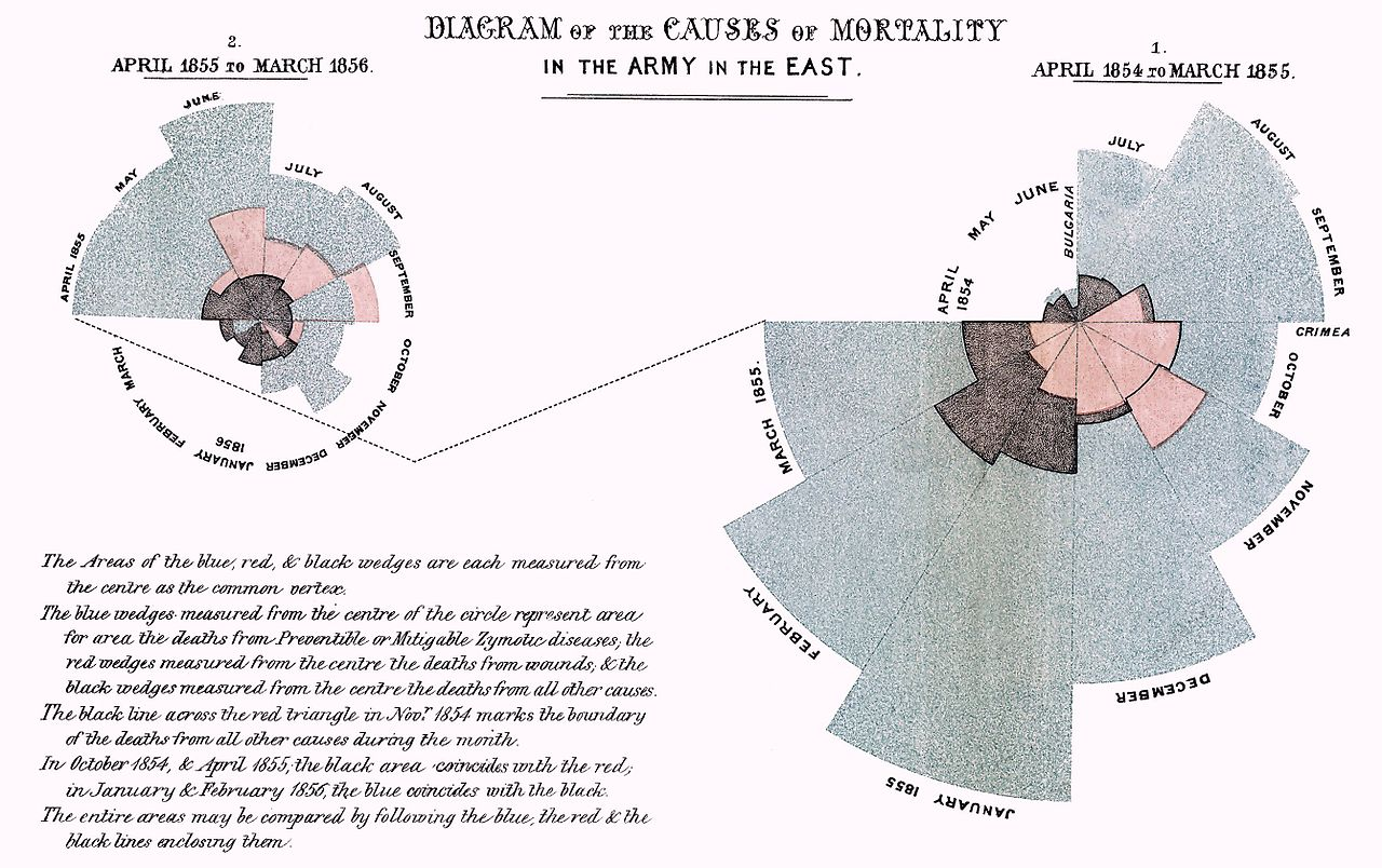 Florence Nightingale infographic Diagram of the Causes of Mortality
