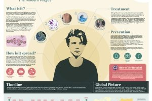 Bravery bandages and bedpans Infographic HIV