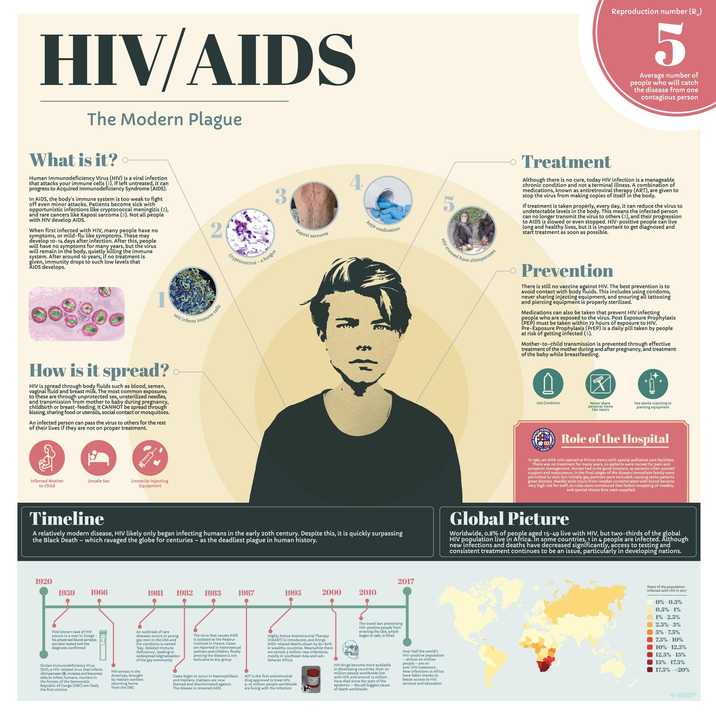 Infographic - HIV