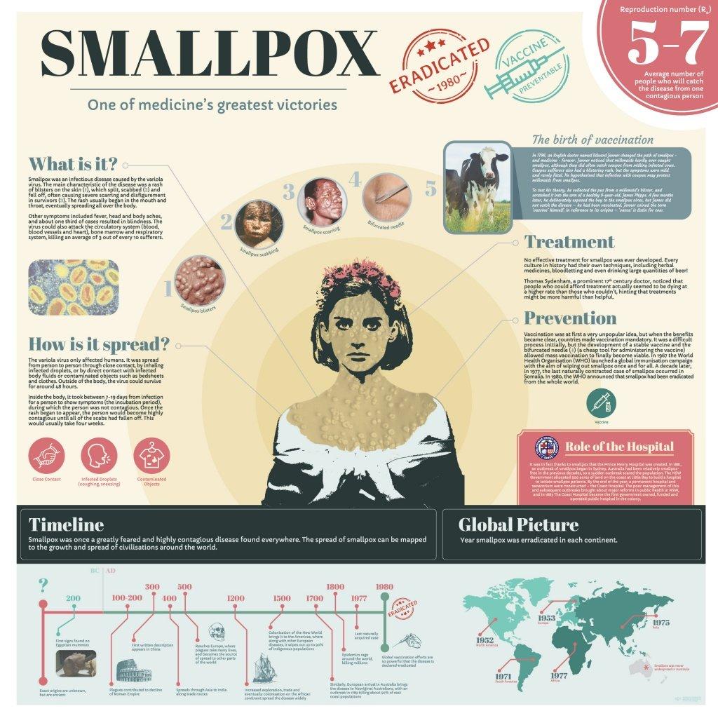 Infographic - Smallpox