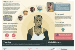 Bravery bandages and bedpans Infographic Leprosy