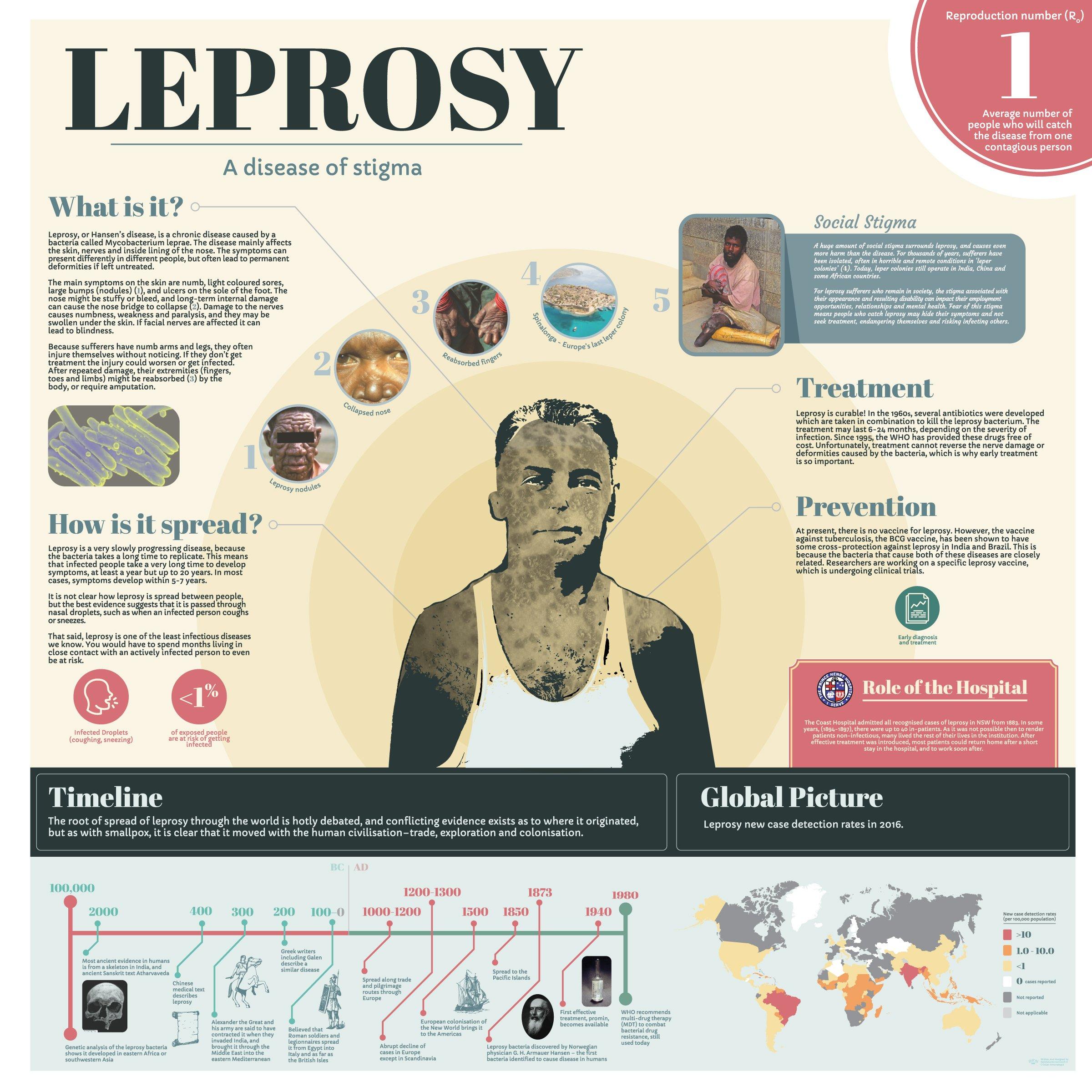 Infographic - Leprosy