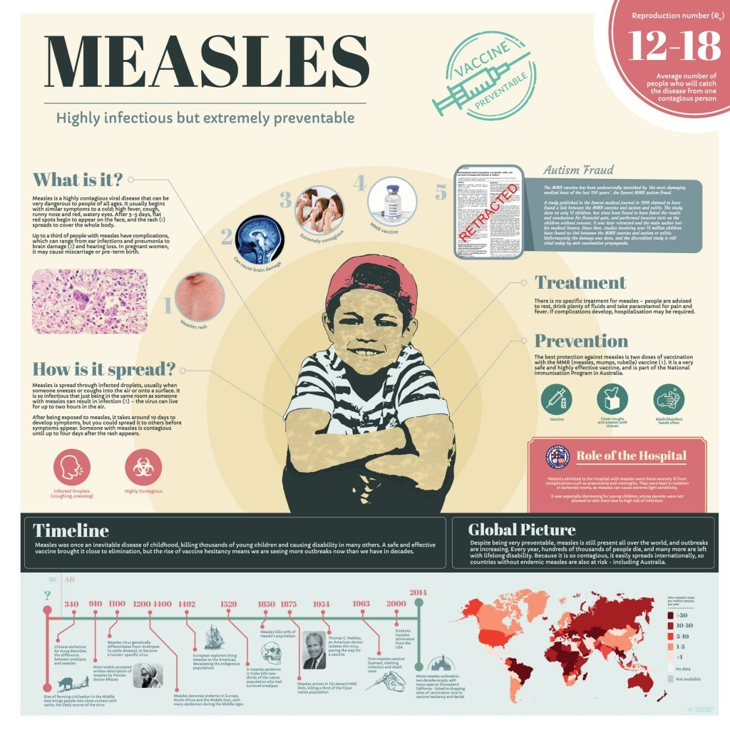 Infographic - Measles