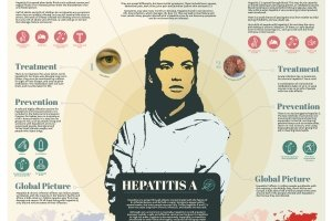 Bravery bandages and bedpans Infographic Hepatitis
