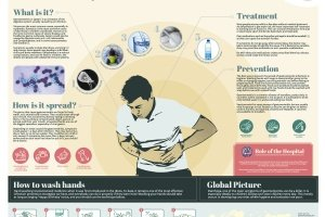 Bravery bandages and bedpans Infographic Gastro